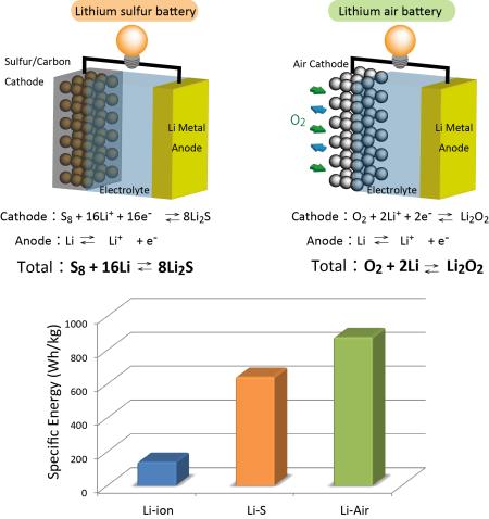lithium air battery energy density energy etfs. Black Bedroom Furniture Sets. Home Design Ideas